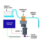 How Does A Peristaltic Pump Filling Machine Work?