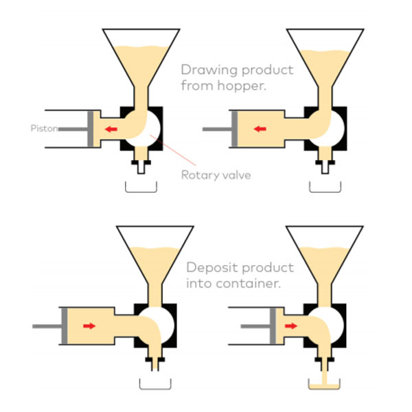 How Does A Piston Filler Work?