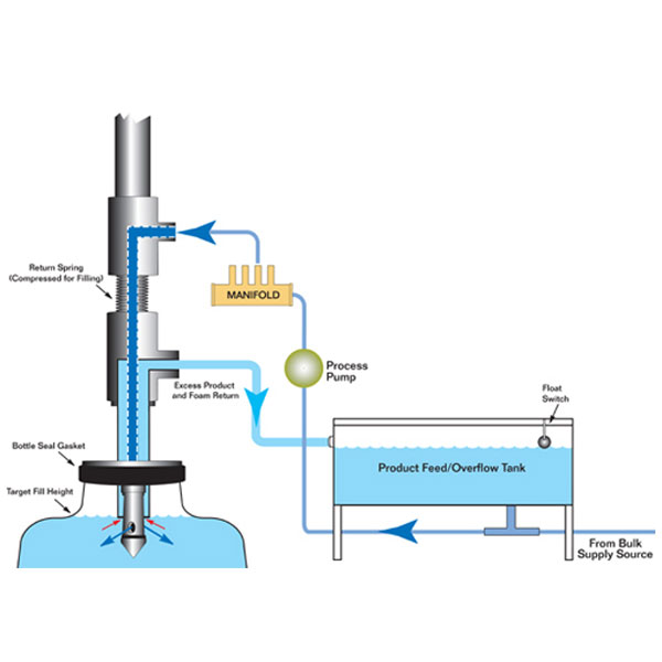 Overflow Filling Machine Selection Guide